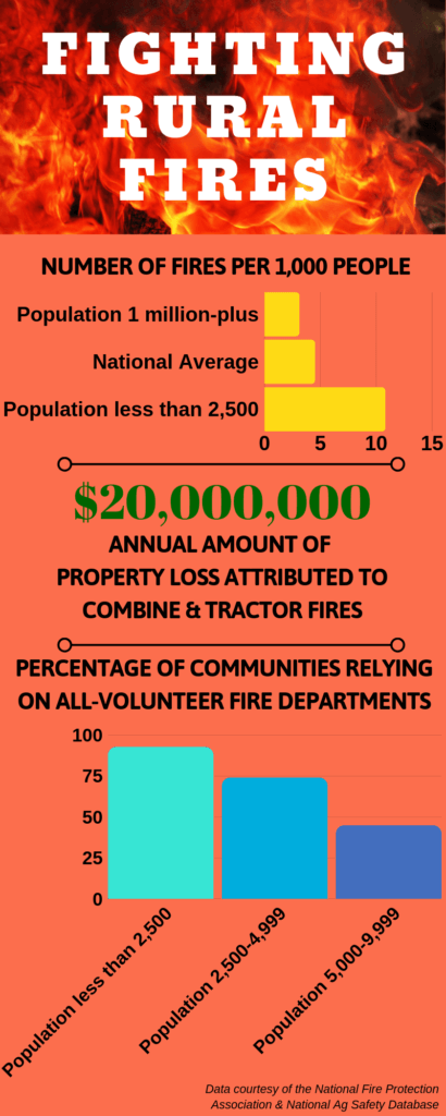 Graphic with statistics on fighting rural fires